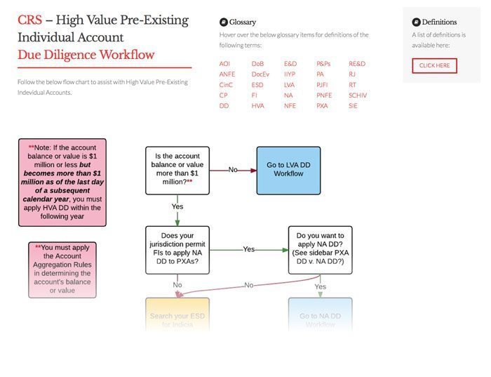 CRS Pre-existing High Value Individual Workflow